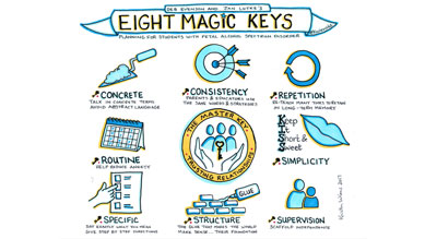 8 Magic Keys