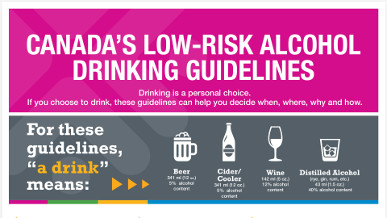 Canada's Low-Risk Alcohol Drinking Guidelines