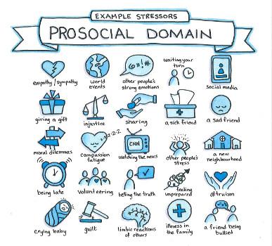 Example Stressors - Prosocial Domain