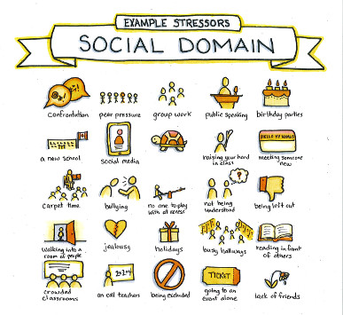 Example Stressors - Social Domain