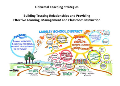 UDL Strategies for Building Relationships, Learning and Classroom Instruction - Langley District