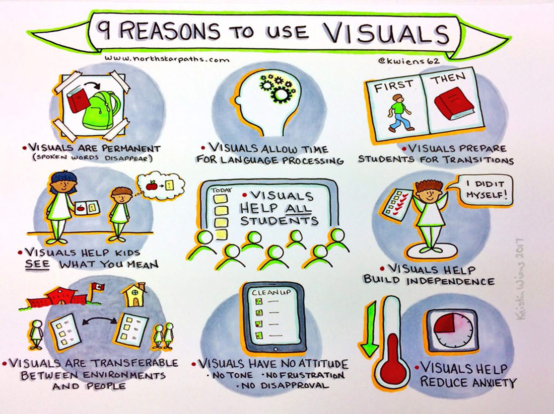 9 Reasons to Use Visual